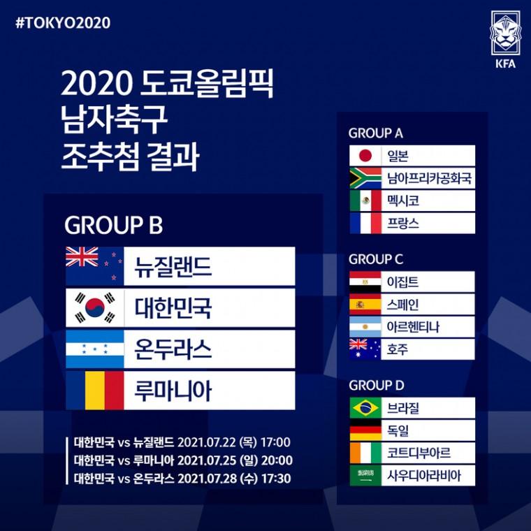 2020 도쿄올림픽 남자 축구 조추첨 결과